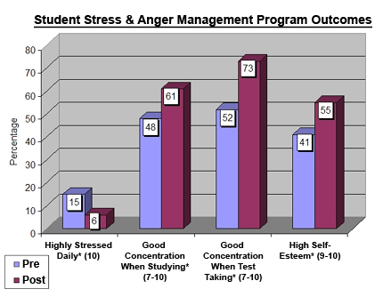 Los Angeles Student Stress Management  Reduce Anxiety Improve